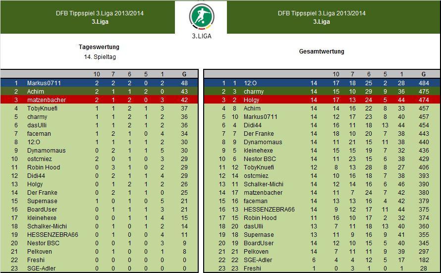 3.Liga Auswertung 14.Spieltag.jpg