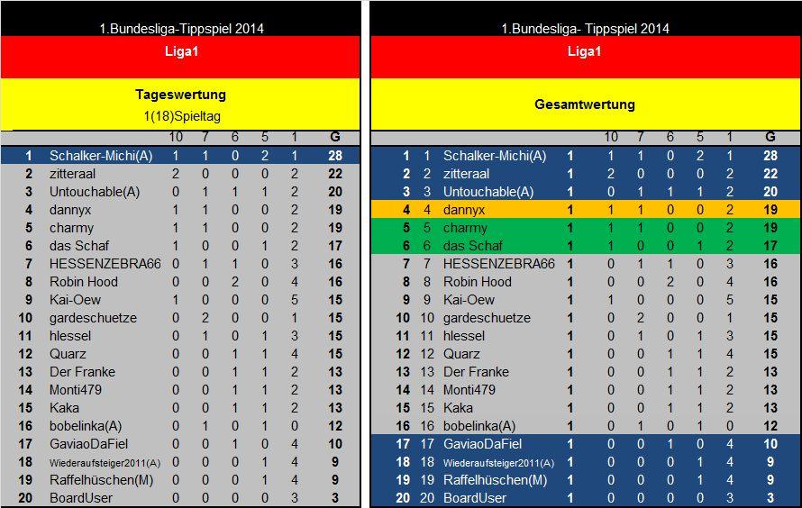 Auswertung 1(18)Spieltag Liga1.jpg