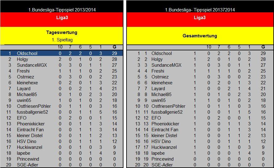 Auswertung 1(18).Spieltag Liga3.jpg