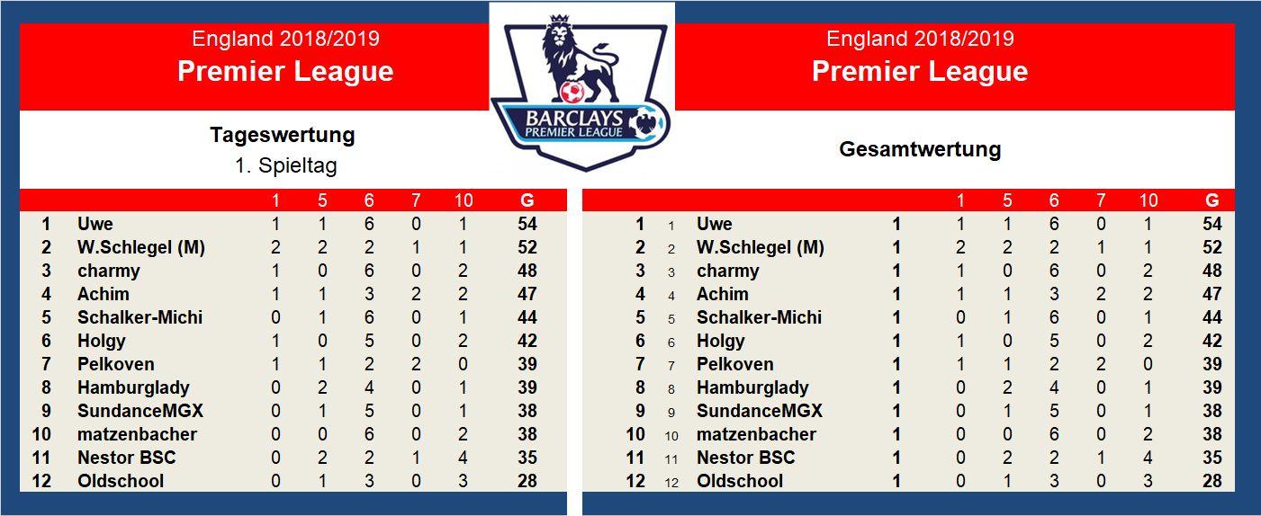 Auswertung 1.Spieltag England.jpg
