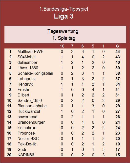 Auswertung 1.Spieltag Liga 3.jpg