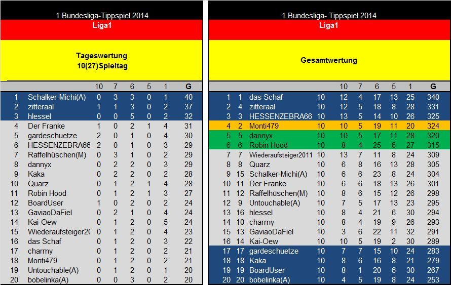 Auswertung 10(27)Spieltag Liga1.jpg