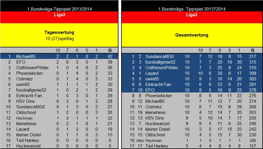 Auswertung 10(27)Spieltag Liga3.jpg