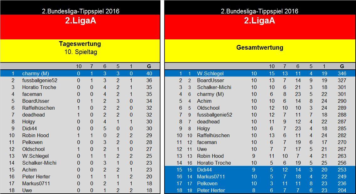 Auswertung 10.Spieltag 2.Liga A.jpg