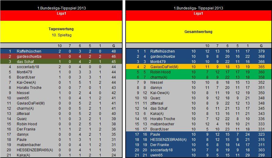 Auswertung 10.Spieltag Liga1.jpg