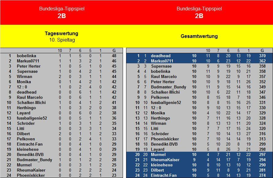 Auswertung 10.Spieltag Liga2B.jpg