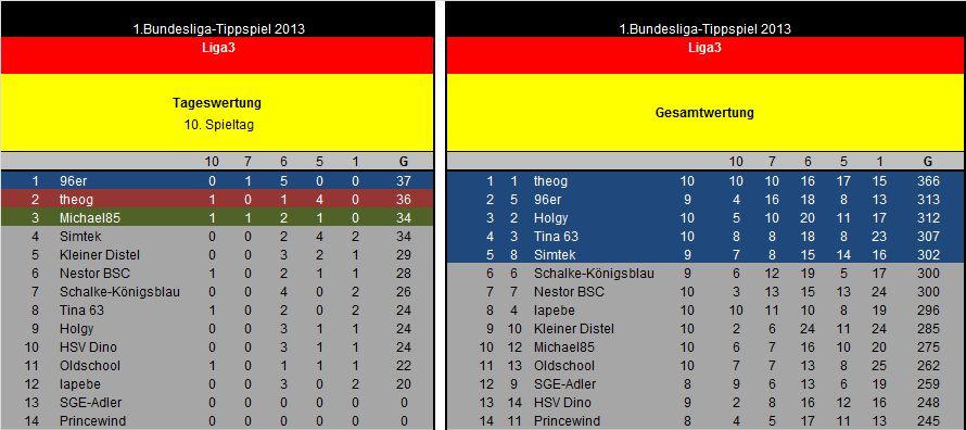 Auswertung 10.Spieltag Liga3.jpg