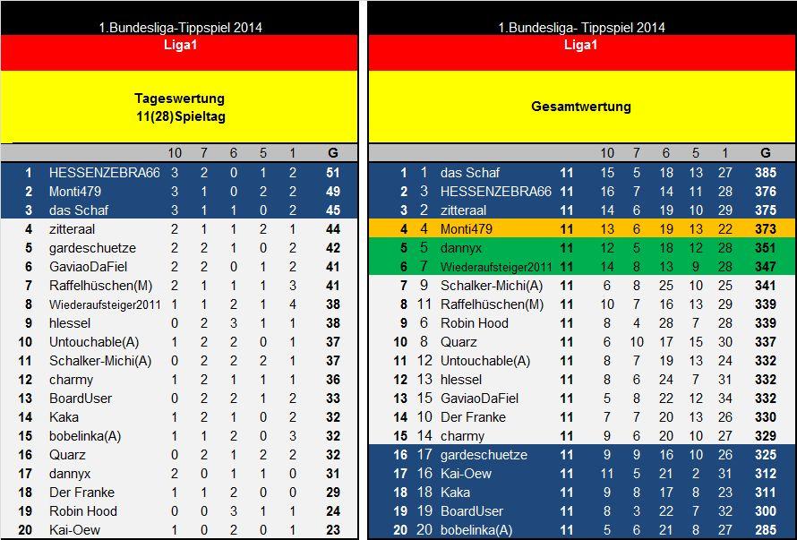 Auswertung 11(28)Spieltag Liga1.jpg