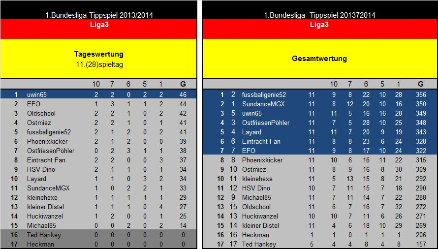 Auswertung 11(28)Spieltag Liga3.jpg