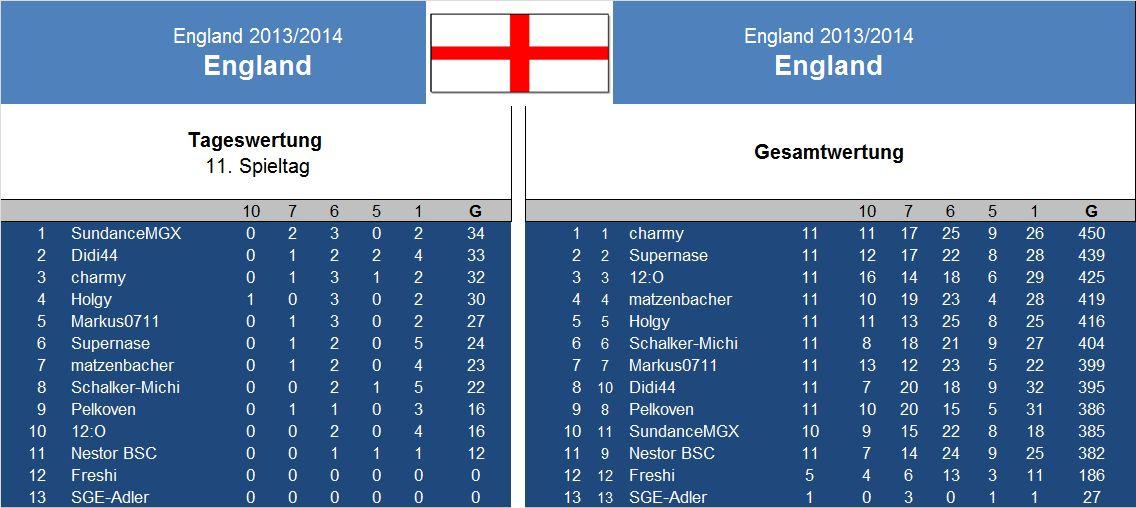 Auswertung 11 .Spieltag England.jpg