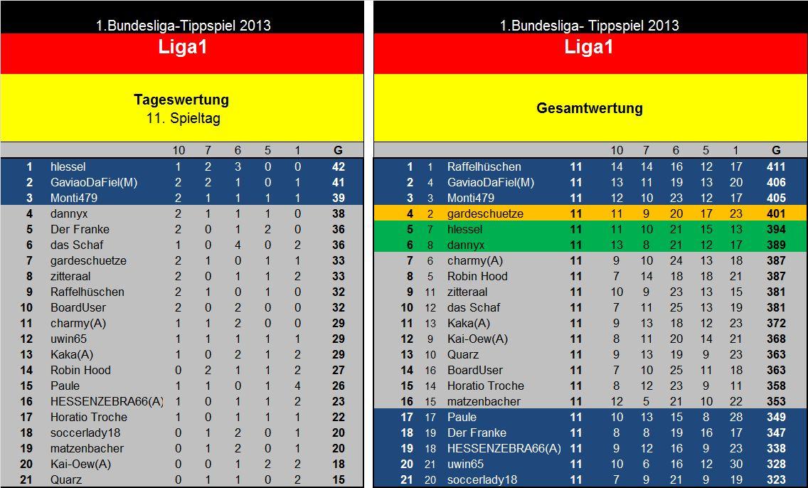 Auswertung 11.Spieltag Liga1.jpg