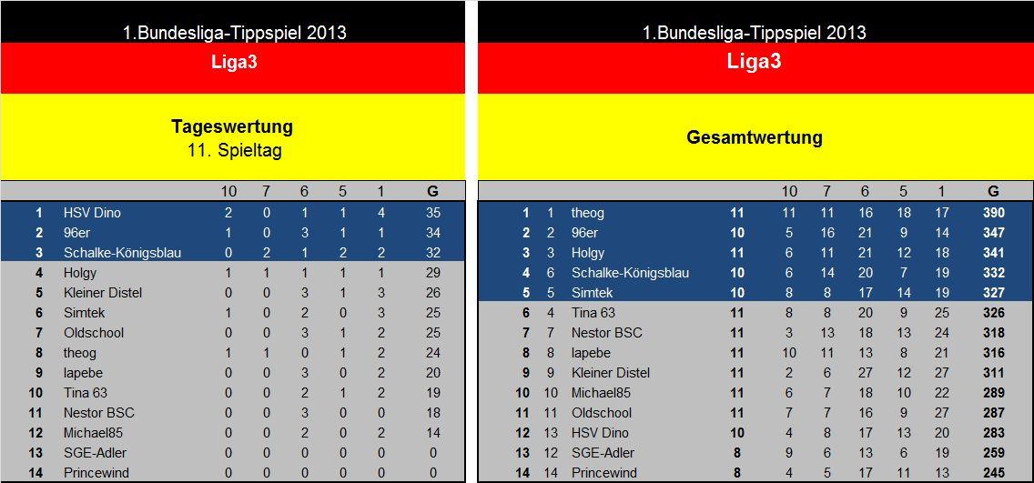 Auswertung 11.Spieltag Liga3.jpg
