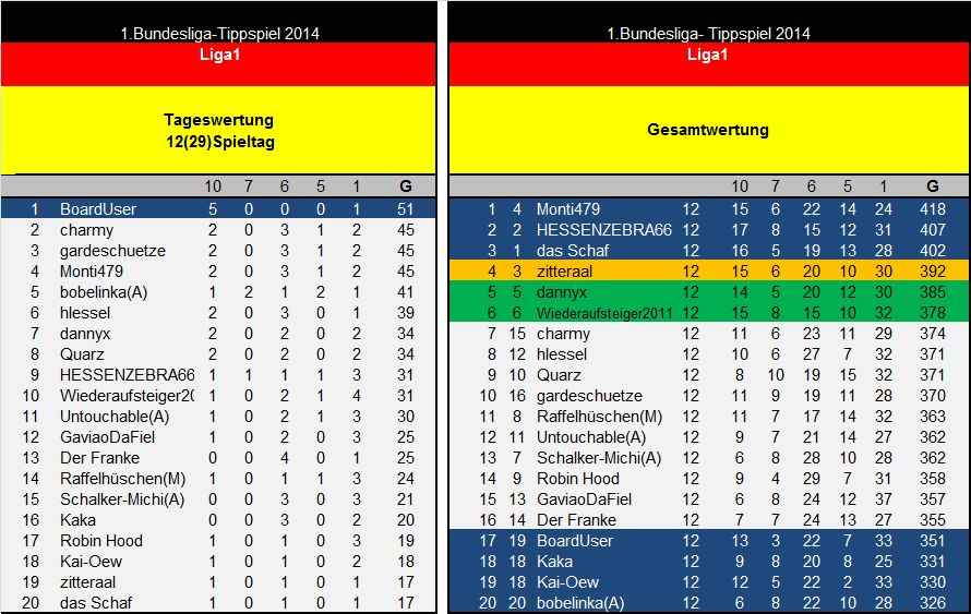 Auswertung 12(29)Spieltag Liga1.jpg
