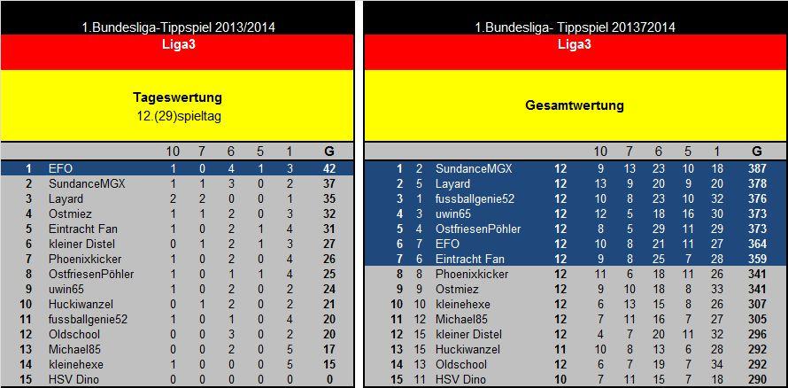 Auswertung 12(29)Spieltag Liga3.jpg