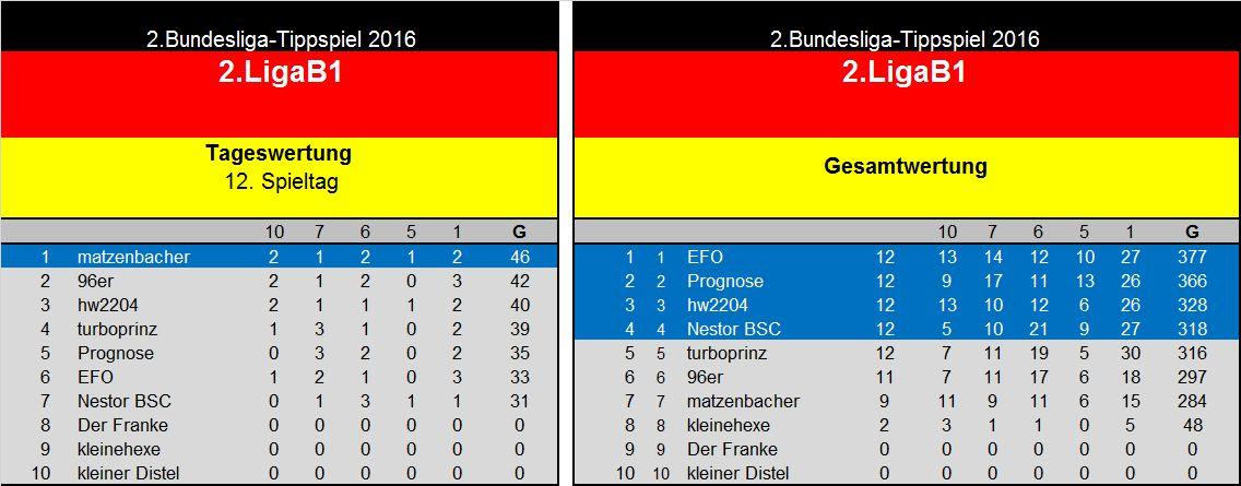 Auswertung 12.Spieltag(2. Liga B1.jpg
