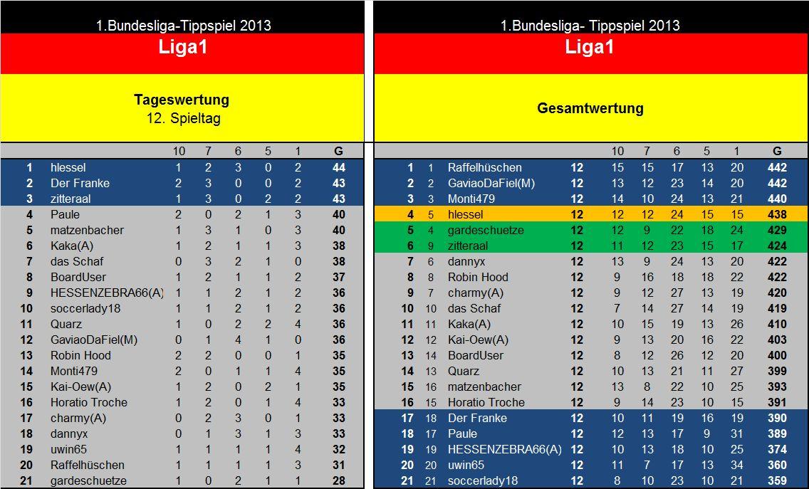 Auswertung 12.Spieltag Liga1..jpg