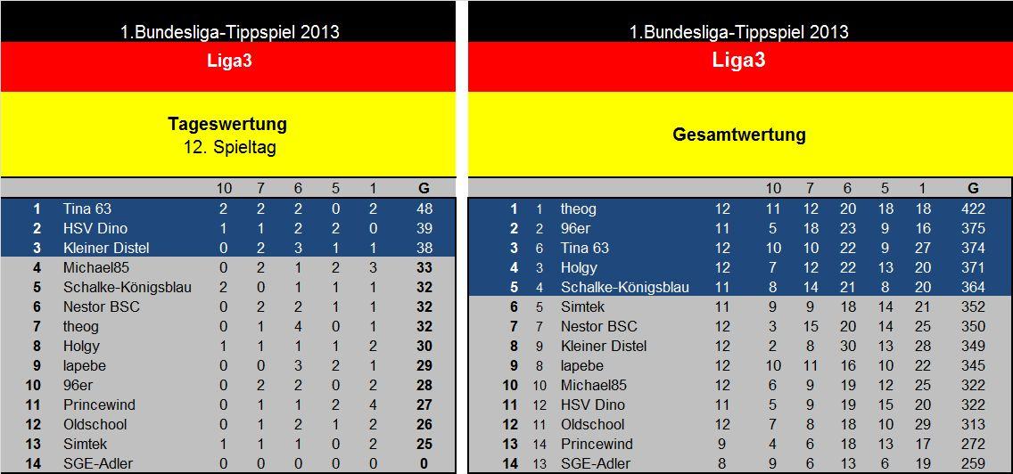 Auswertung 12.Spieltag Liga3.jpg