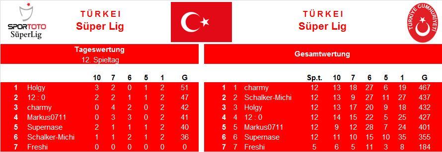 Auswertung 12.Spieltag Türkei.jpg