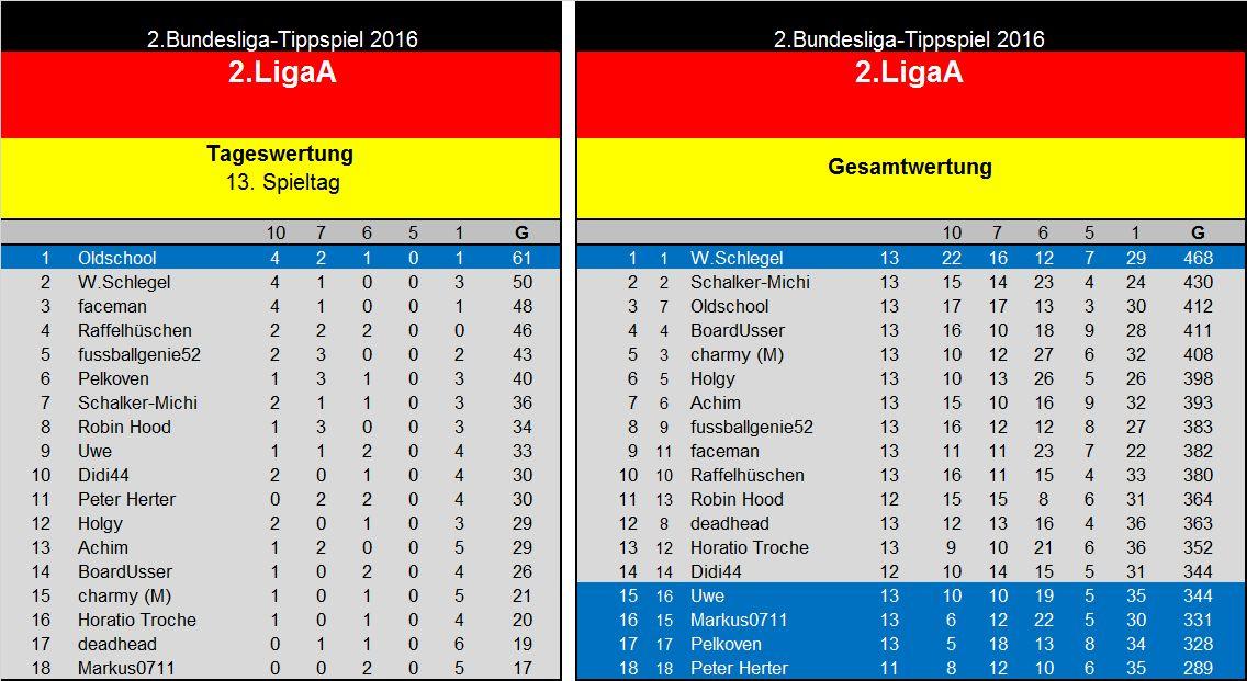 Auswertung 13.Spieltag 2.Liga A.jpg