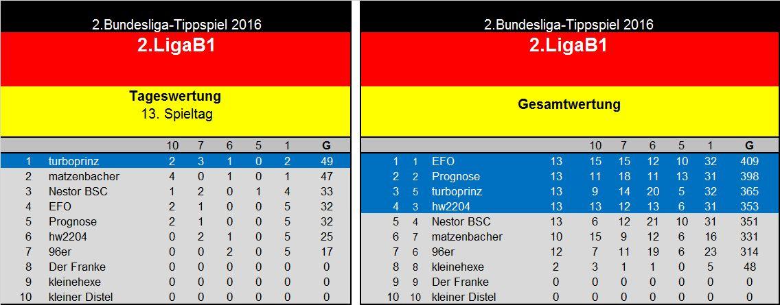 Auswertung 13.Spieltag 2.Liga B1.jpg