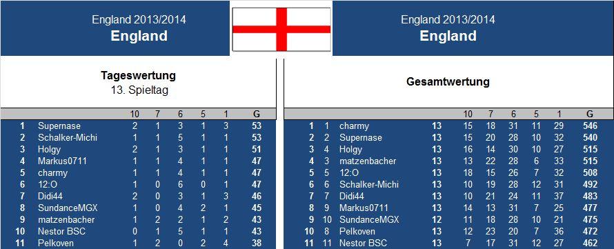 Auswertung 13 .Spieltag England.jpg