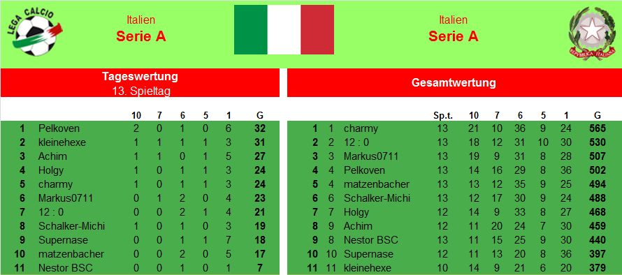 Auswertung 13.Spieltag Italien.jpg