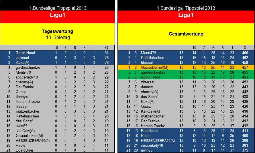 Auswertung 13.Spieltag Liga1.jpg