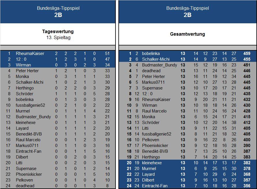 Auswertung 13.Spieltag Liga2B.jpg