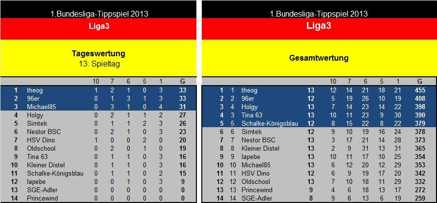 Auswertung 13.Spieltag Liga3.jpg