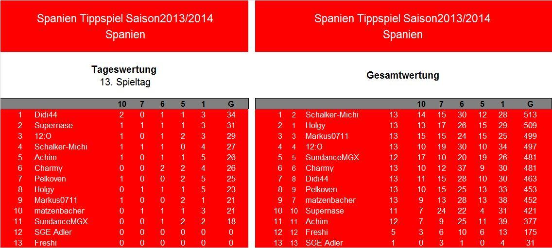 Auswertung 13.Spieltag.Spanien.jpg
