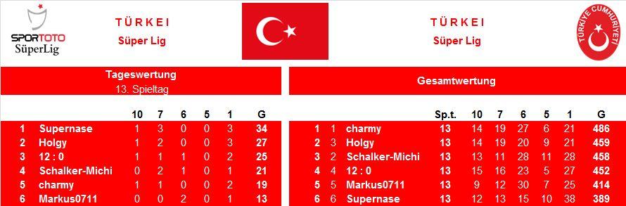 Auswertung 13.Spieltag Türkei.jpg