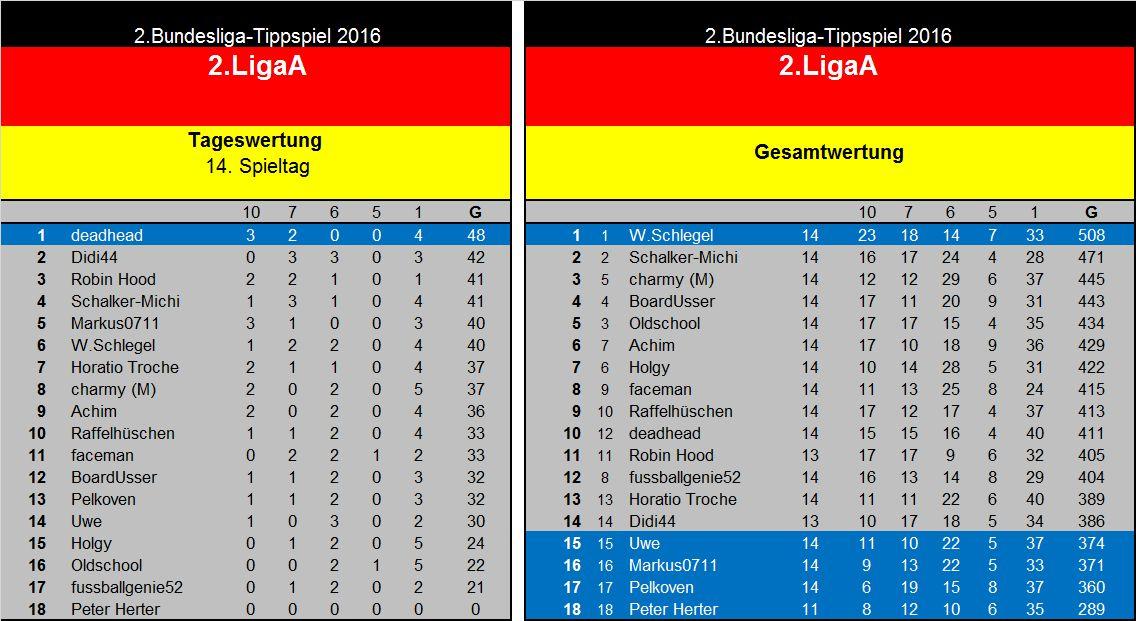 Auswertung 14..Spieltag(2. Liga A..jpg