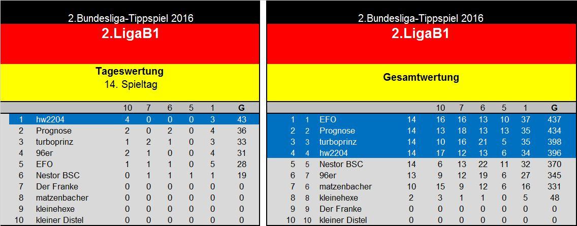 Auswertung 14.Spieltag(2. Liga B1.jpg