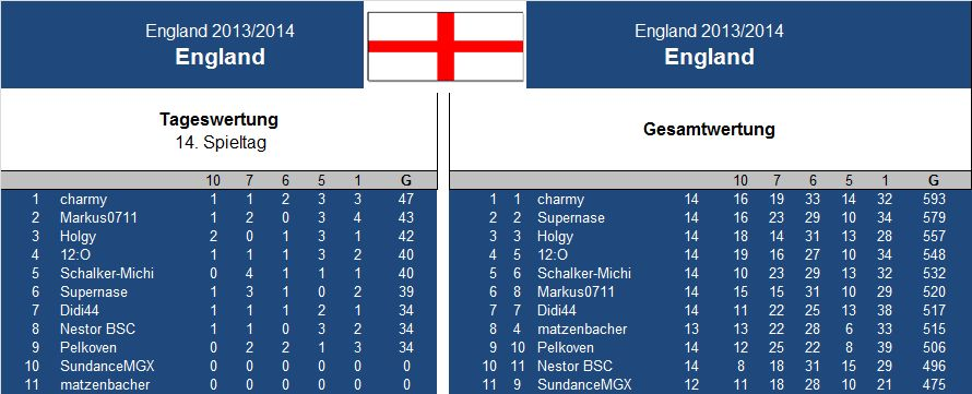 Auswertung 14 .Spieltag England.jpg