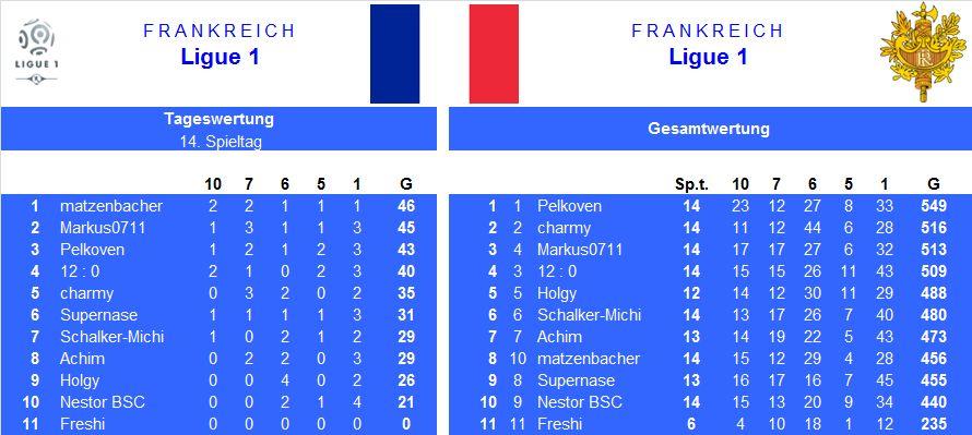 Auswertung 14.Spieltag Frankreich.jpg