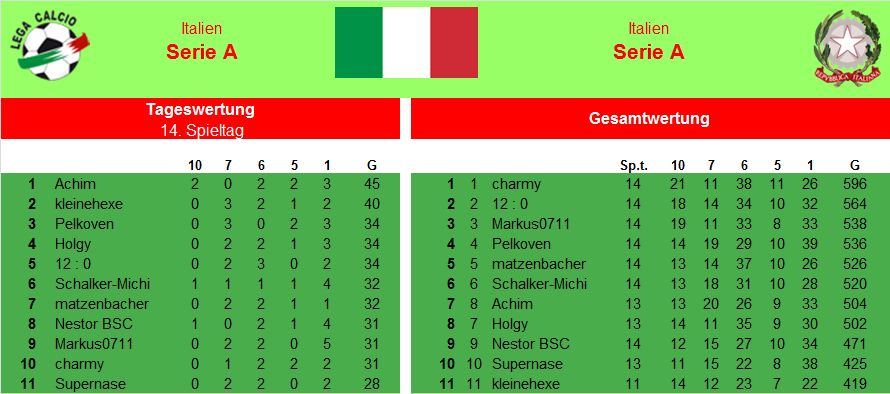 Auswertung 14.Spieltag Italien.jpg
