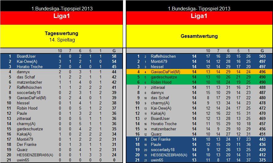 Auswertung 14.Spieltag Liga1.jpg
