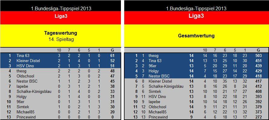 Auswertung 14.Spieltag Liga3.jpg