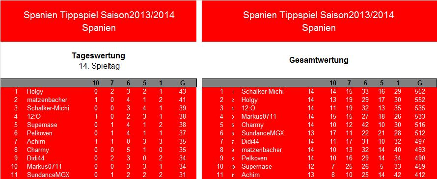 Auswertung 14.Spieltag.Spanien.jpg