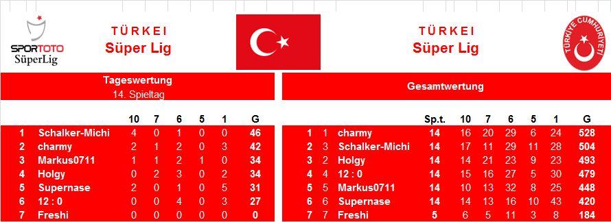 Auswertung 14.Spieltag Türkei.jpg