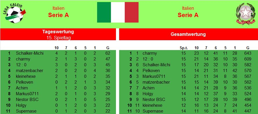 Auswertung 15.Spieltag Italien.jpg
