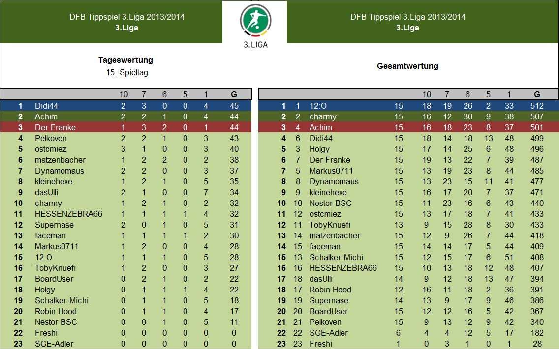 Auswertung 15.Spieltag.jpg
