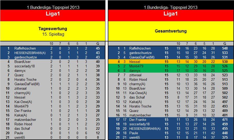 Auswertung 15.Spieltag Liga1.jpg