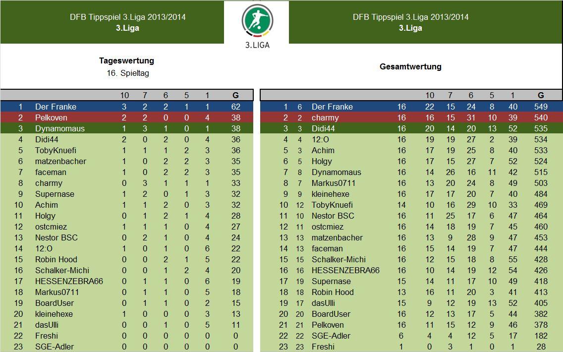 Auswertung 16.Spieltag.3.Liga.jpg