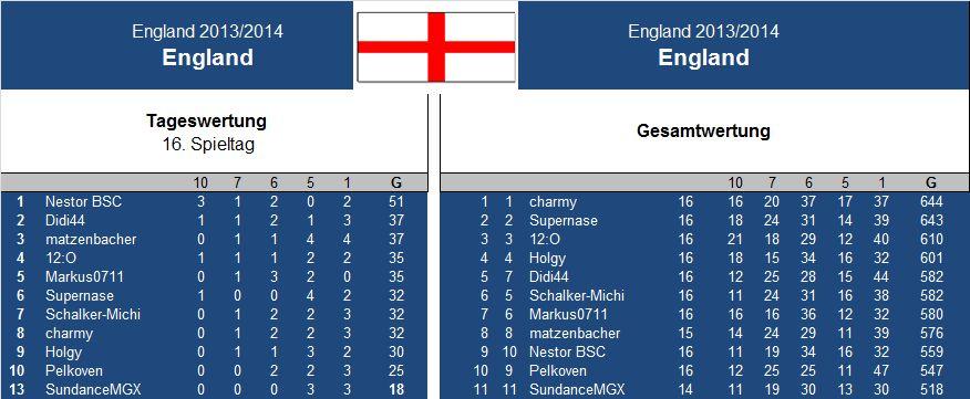 Auswertung 16 .Spieltag England.jpg