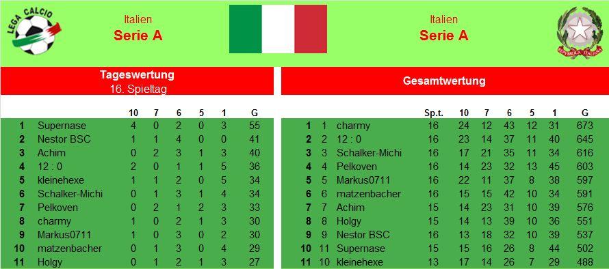 Auswertung 16.Spieltag Italien.jpg