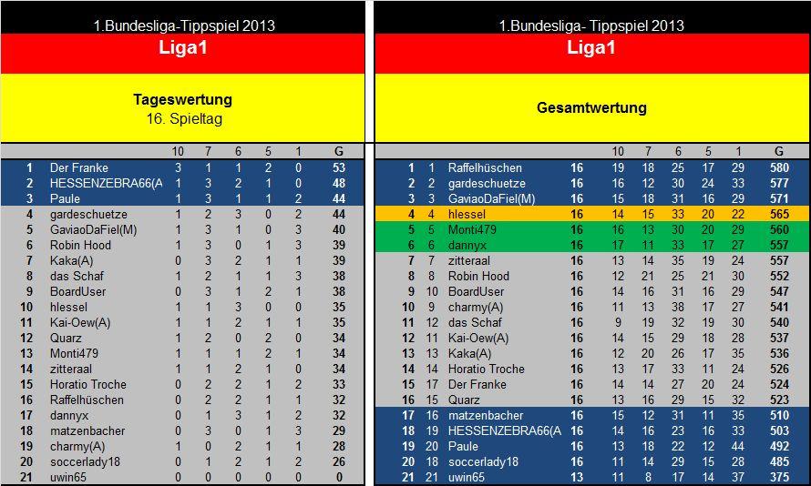 Auswertung 16.Spieltag Liga1.jpg
