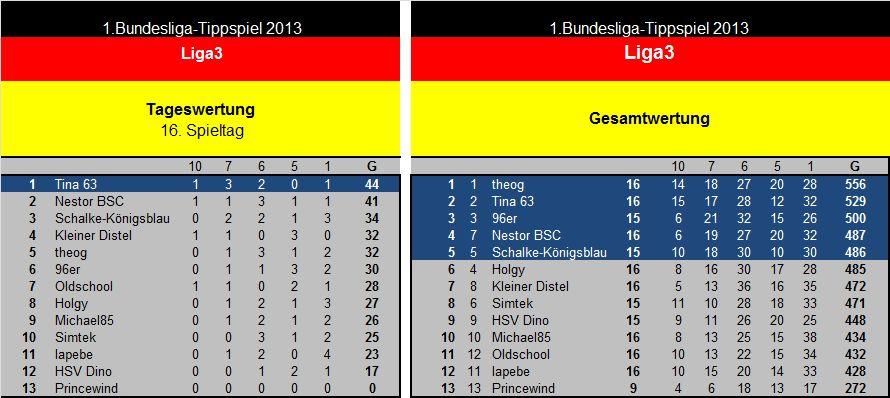 Auswertung 16.Spieltag Liga3.jpg