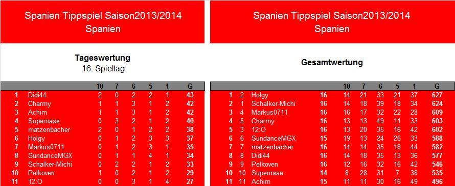 Auswertung 16.Spieltag.Spanien.jpg