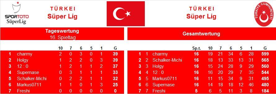 Auswertung 16.Spieltag Türkei.jpg